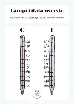 Lämpötilakonversio-pahakakkubakery